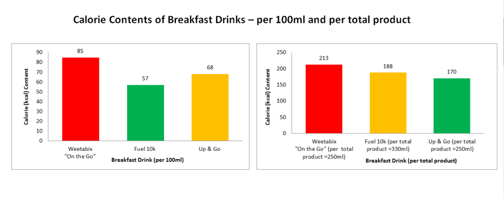 Calorie Contents Of Breakfast Drinks Dietetic Information And Nutritional Evidence