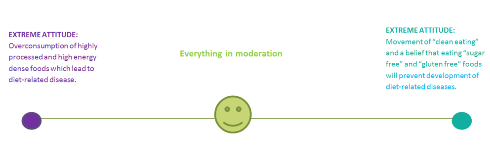 Dine Everything In Moderation