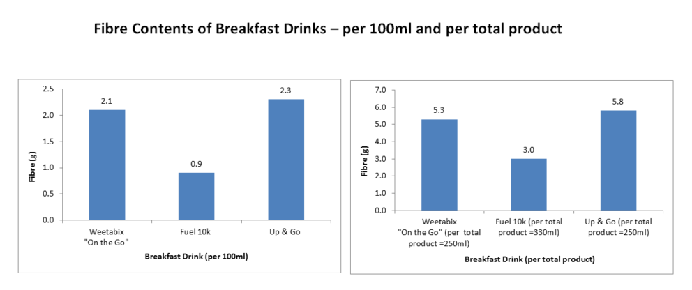 Fibre Content Of Breakfast Drinks