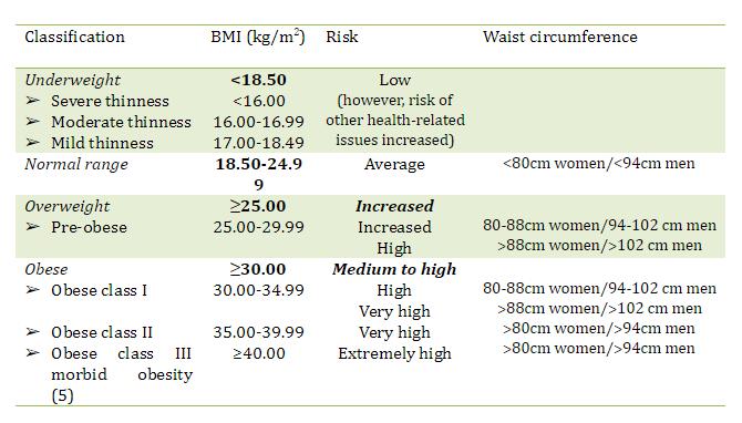 Obesity Diagram 1