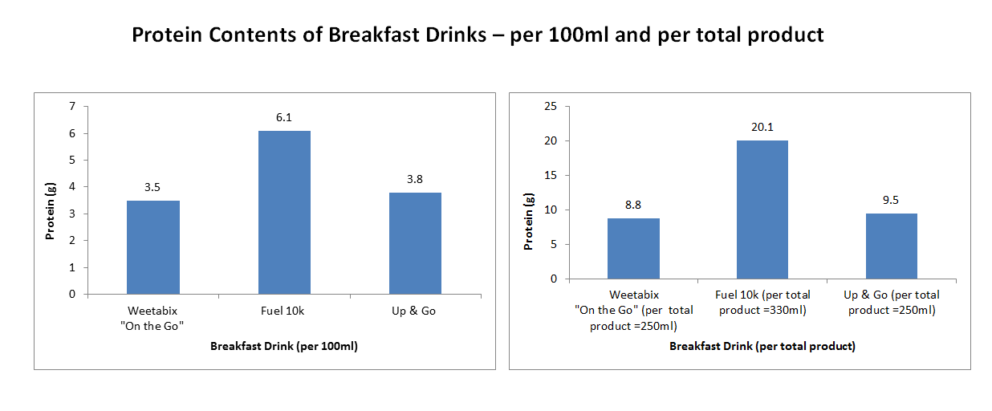 Protein Content Of Breakfast Drinks Dietetic Information And Nutritional Evidence