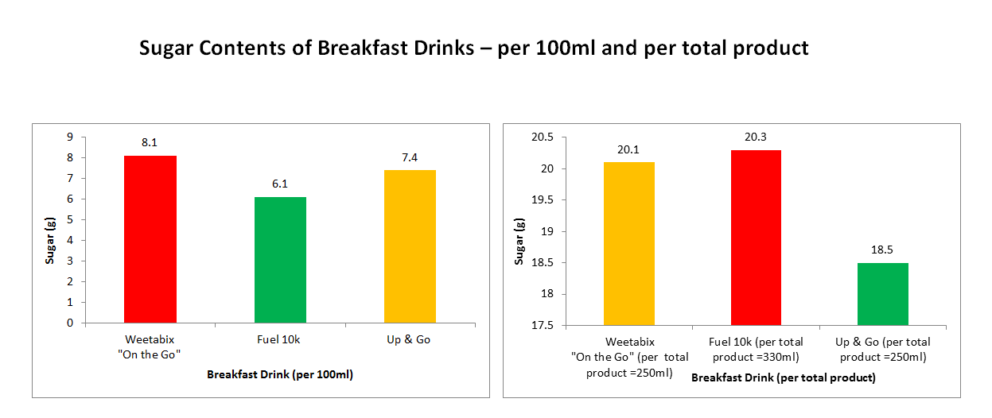 Sugar Content Of Breakfast Drinks Dietetic Information And Nutritional Evidence